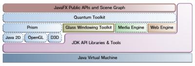 JavaFX Architektur-Diagramm